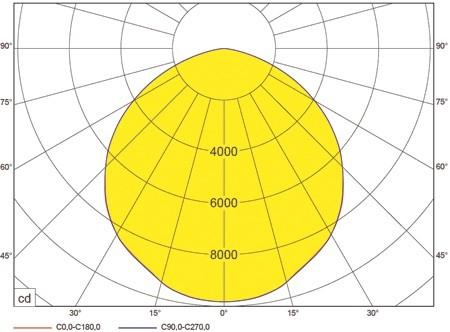 HBS LED 12600lm, 4000K, 82W-ersetzt HQI-E 250, PC klar