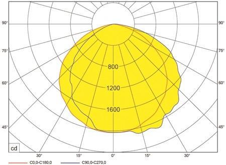 OX LED 5500lm, 4000K, 39W-ersetzt HQL125, NAV110W