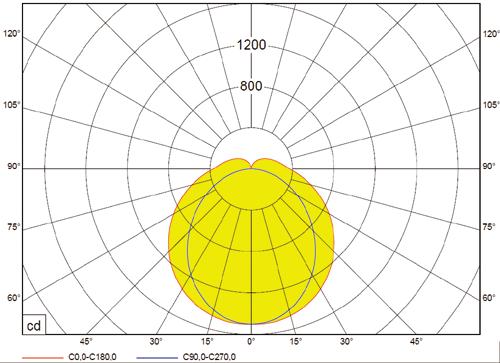 PHD/S LED 7800lm, 4000K, 53W-ersetzt 2x58